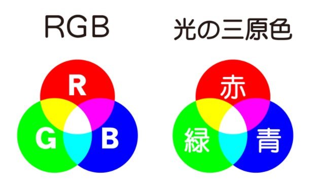 PCディスプレイと印刷色の違いを理解する